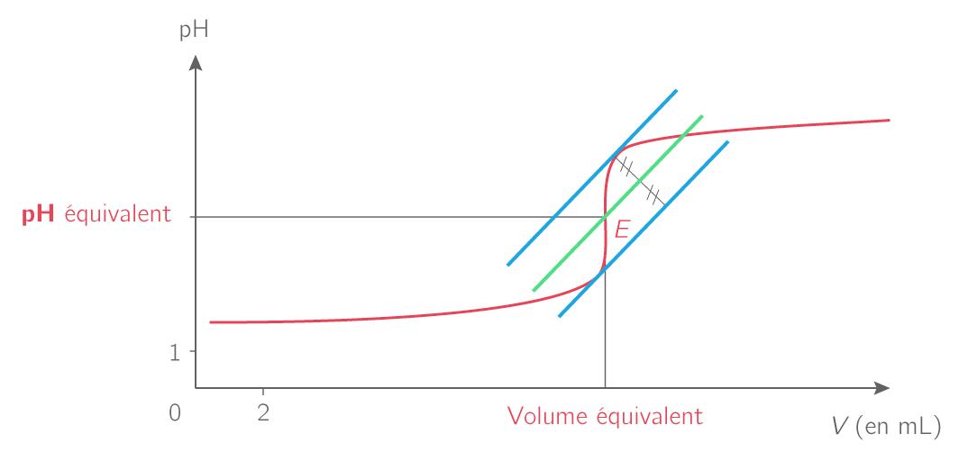 Exemple d'une courbe d'un titrage pH-métrique