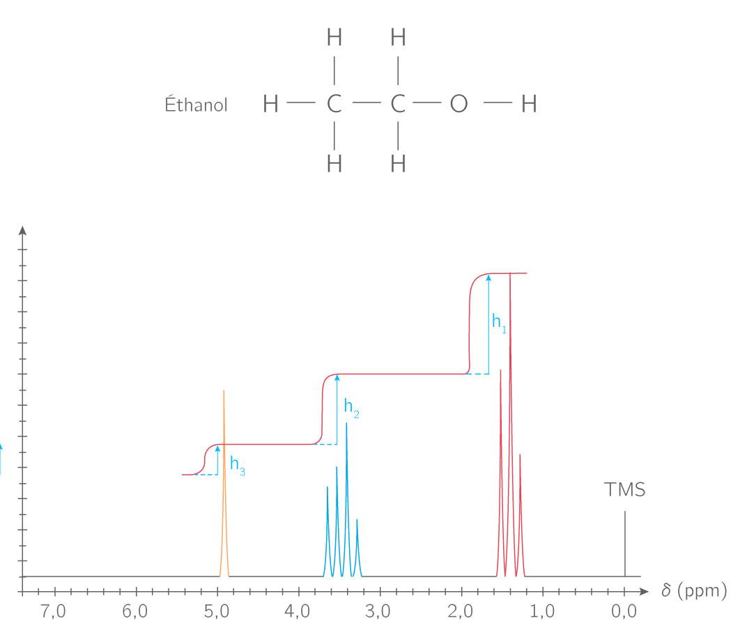 Exemple de spectre RMN