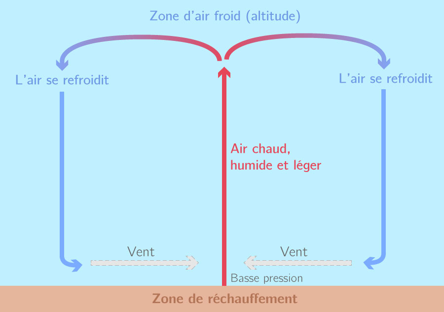 Le mécanisme de création du vent