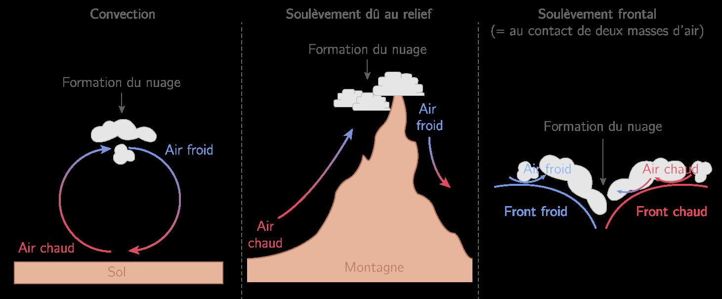 Les mécanismes à l'origine de la formation des nuages