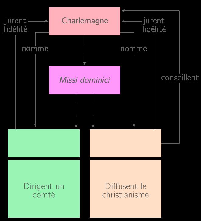 Organisation de l'Empire caroligien