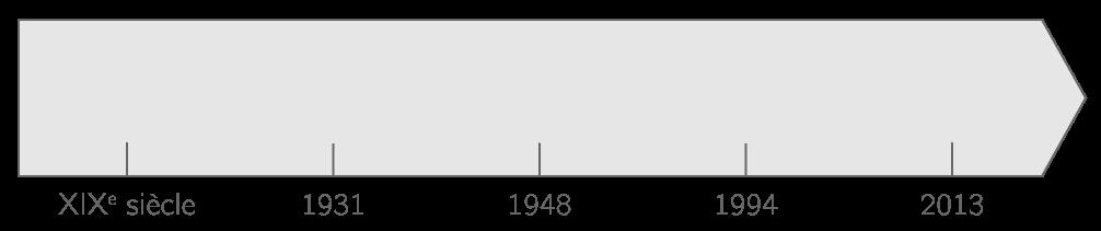 Frise chronologique de l'Afrique du Sud
