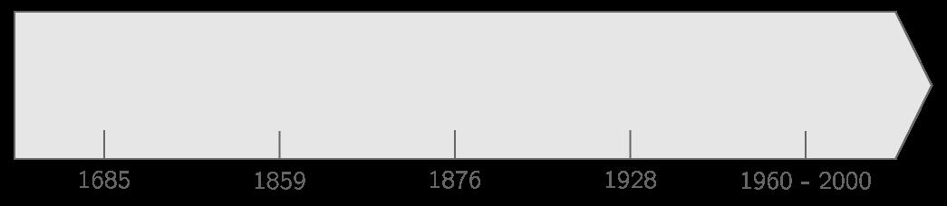 Frise chronologique des grandes découvertes