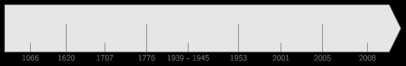 Frise chronologique des événements de l'histoire anglophone