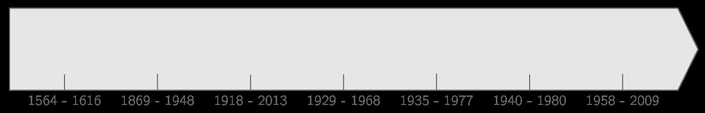 Frise chronologique des célébrités anglophones