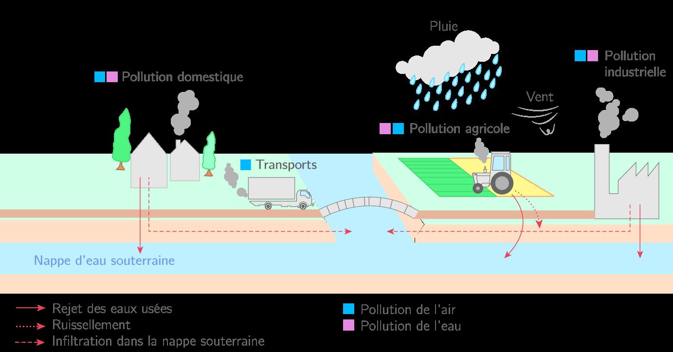 Les risques de pollution liés aux activités humaines