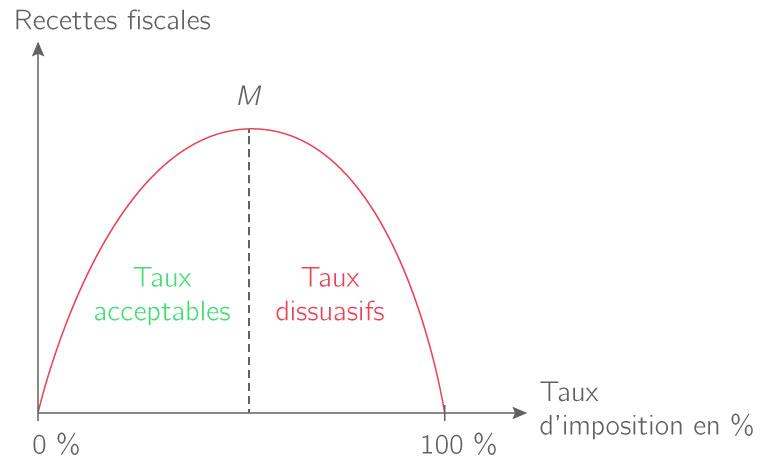 Représentation graphique de courbe de Laffer