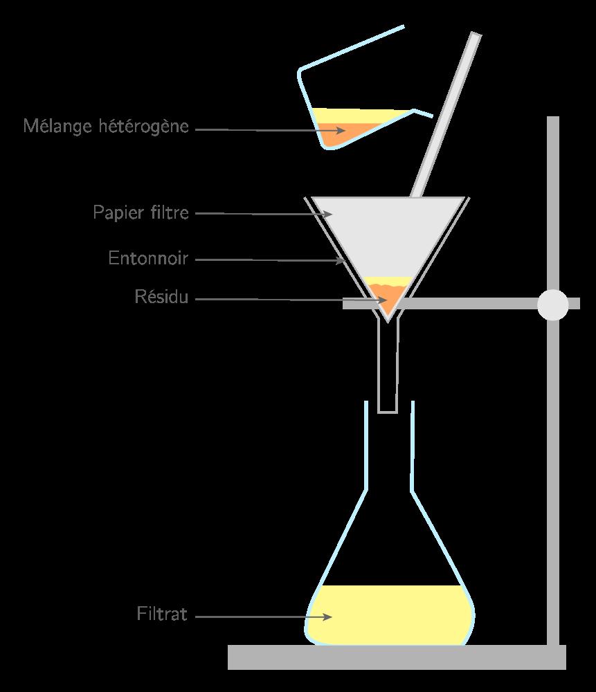Montage de filtration