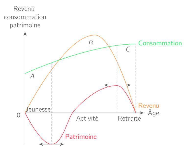 Le diagramme du cycle de vie