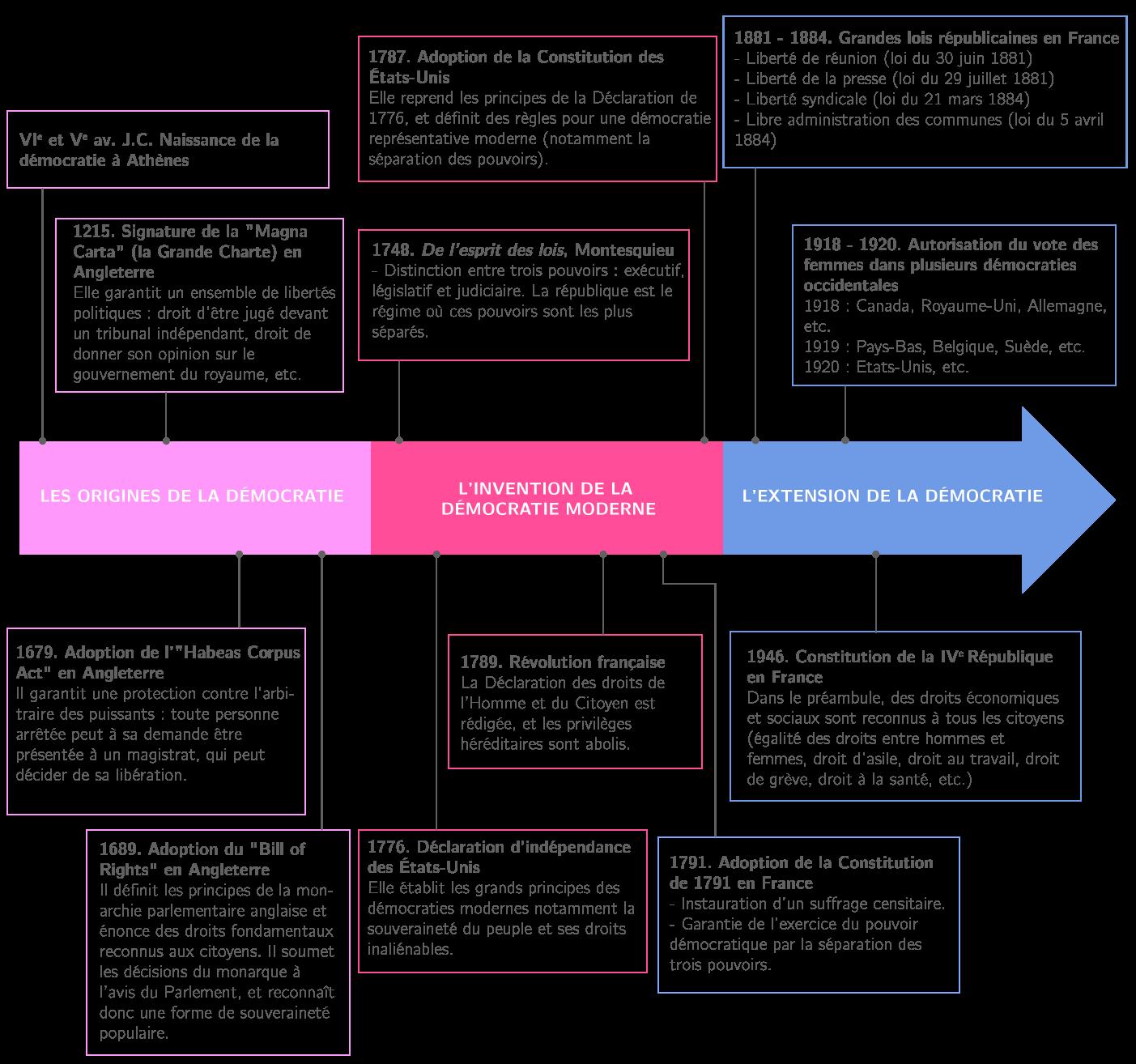 Chronologie de la mise en place de la démocratie