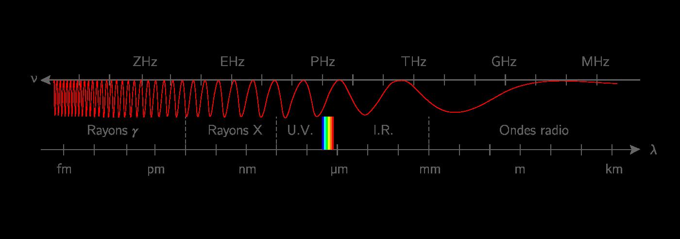 Domaines électromagnétiques