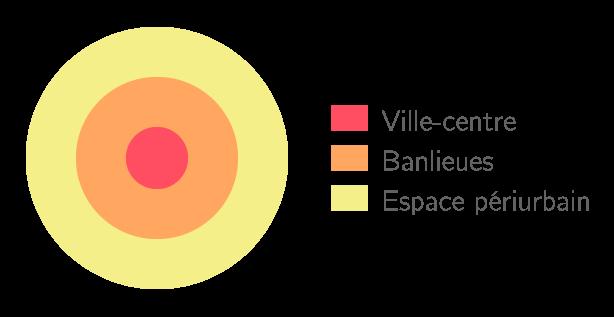 Schéma d'une aire urbaine