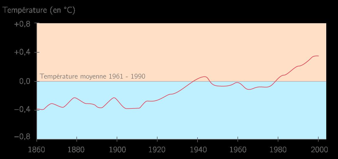Courbe des températures observées à la surface de la Terre de 1860 à 2000