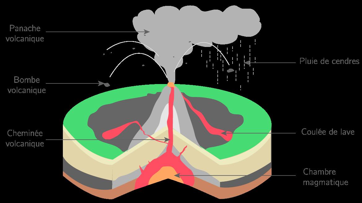 Une éruption effusive