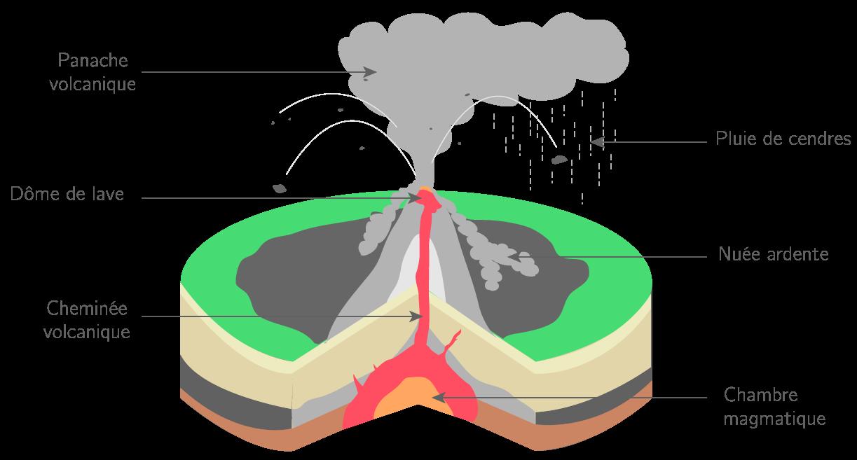 Une éruption explosive