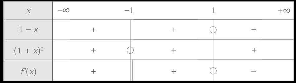 Determiner Le Signe D Une Derivee 1ere Methode Mathematiques Kartable