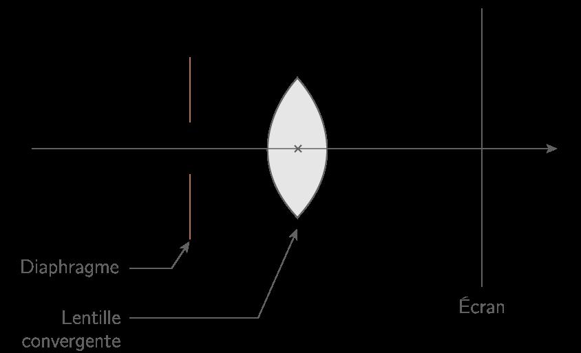 L œil   système optique et formation des images - 1ES - Cours ... 623cf82428f6