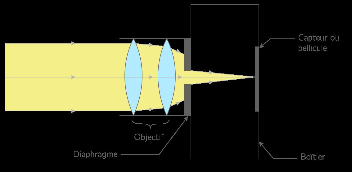 Schéma de principe d'un appareil photographique