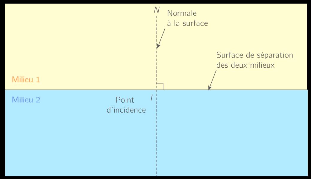 définition normale mesure angles