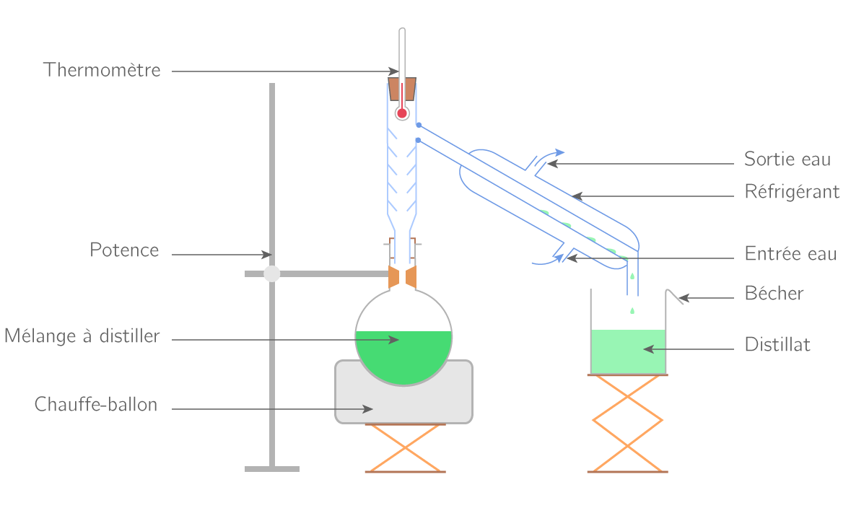 Un montage à distiller