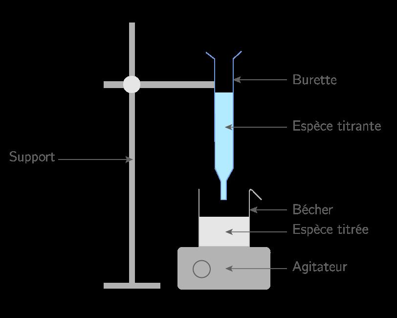 Concentration chimique : Réaction acido basique et conductivité 1ère Chimie
