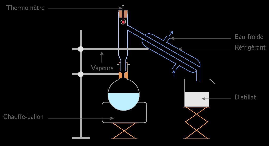 Montage de distillation fractionnée