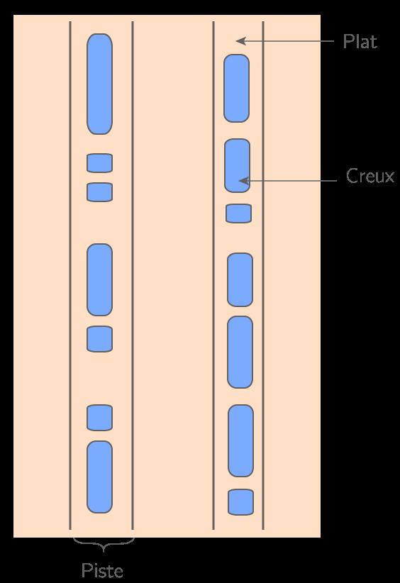Structure d'un support optique