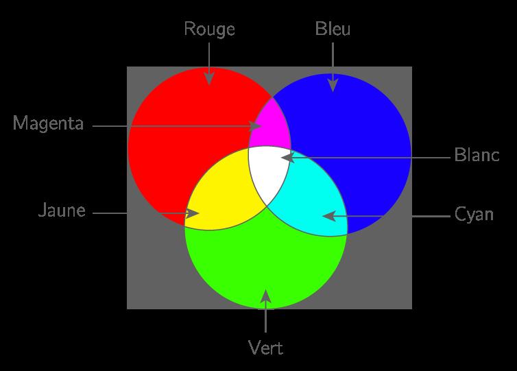 Schéma récapitulatif de la synthèse additive des couleurs