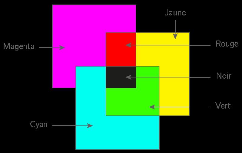 Schéma récapitulatif de la synthèse soustractive des couleurs