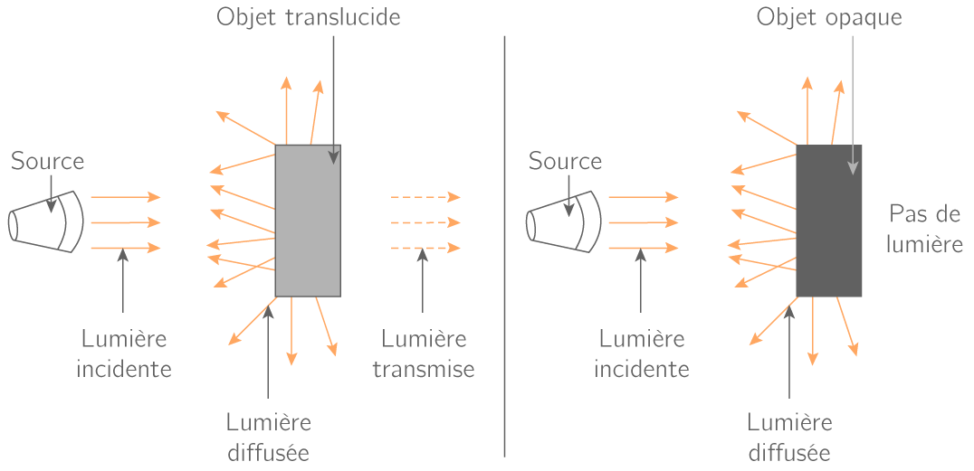 Diffusion et transmission
