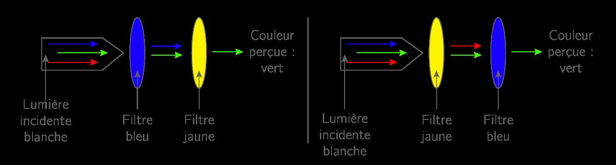 Superposition de deux filtres de couleurs primaires en synthèse soustractive