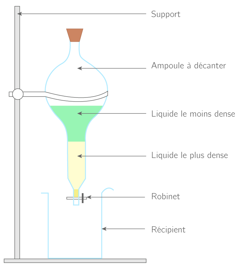 Extraction liquide − liquide