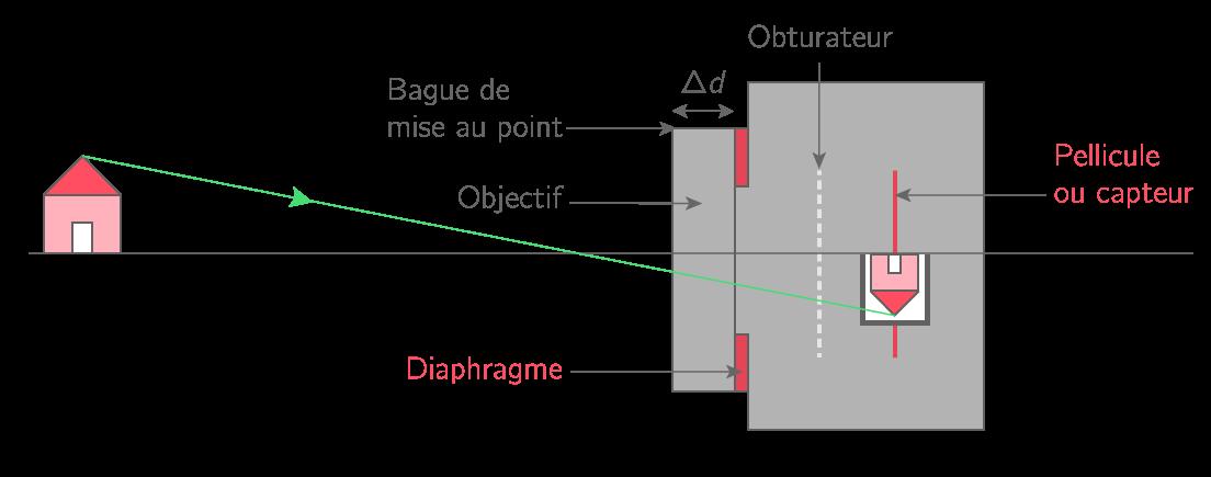 Formation d'une image par un appareil photographique