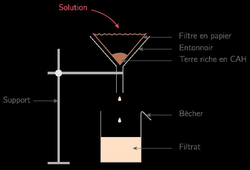 Un montage de filtration
