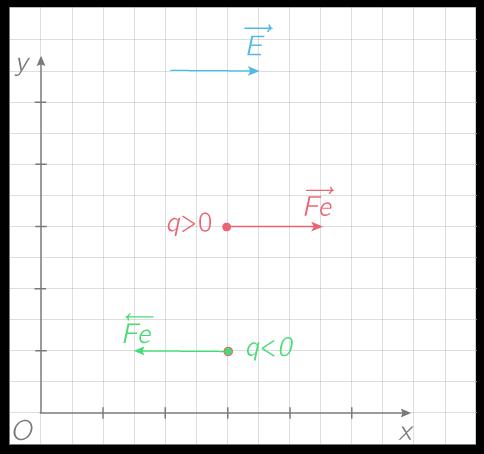 Vecteur champ électrique et force électrique