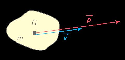 Vecteur quantité de mouvement