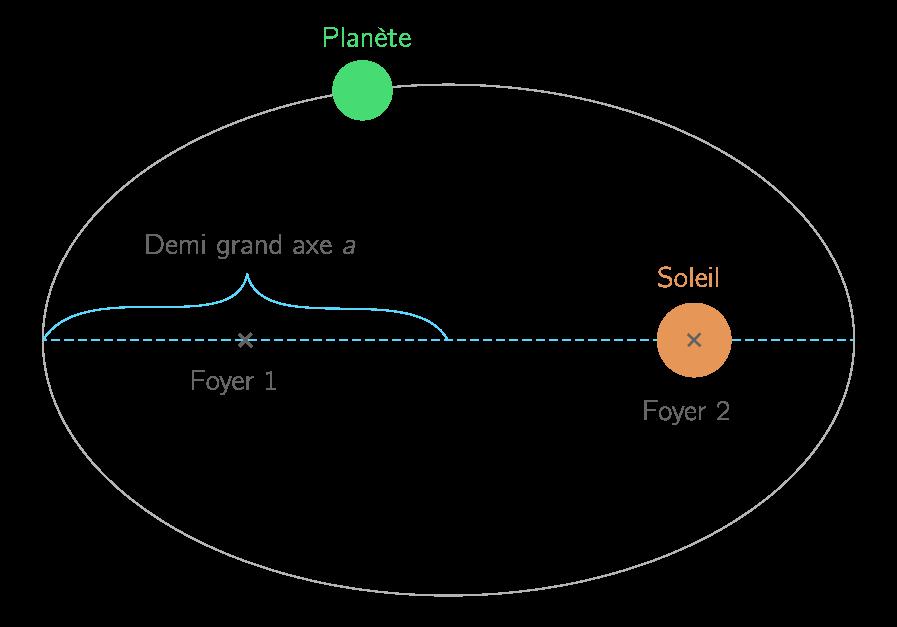 Demi-grand axe d'une orbite elliptique