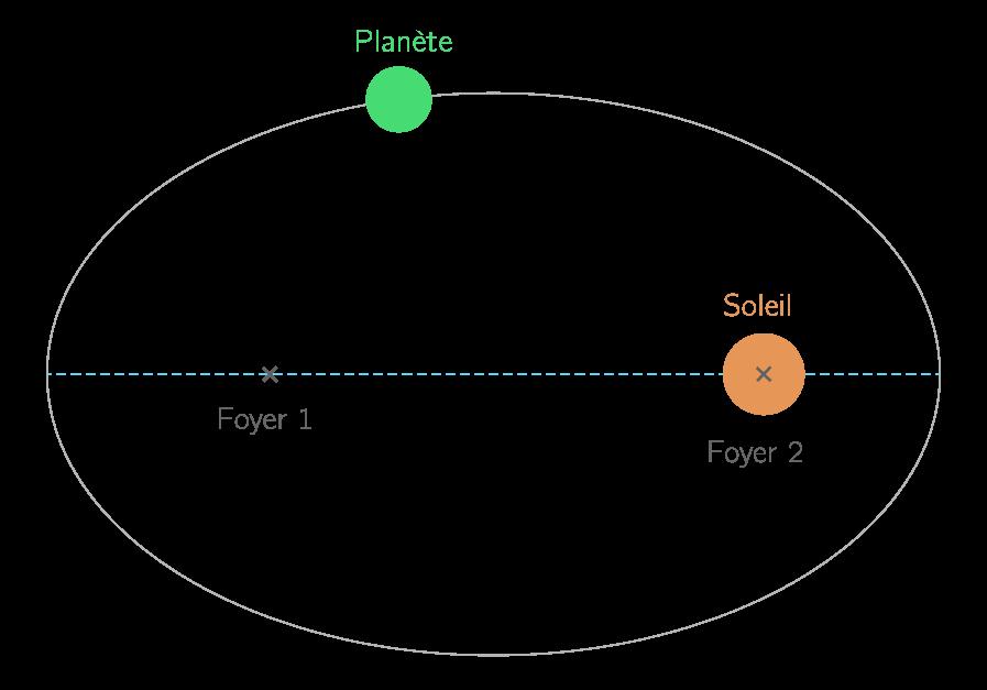 1re loi de Kepler
