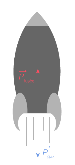 Propulsion par réaction d'une fusée