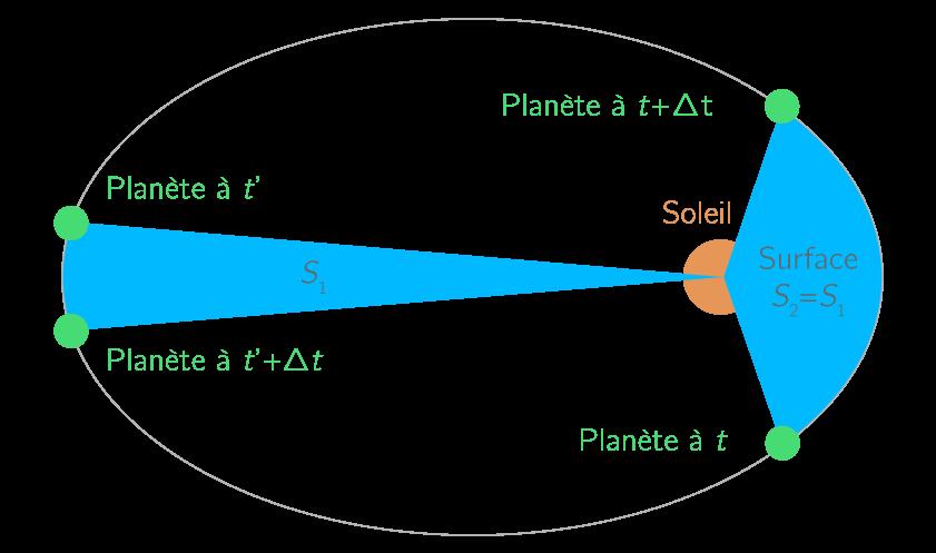 2e loi de Kepler