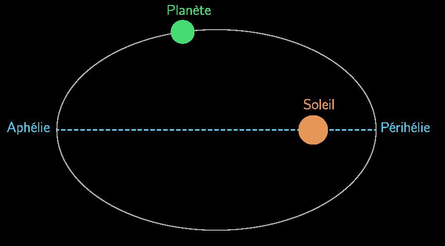 Aphélie et périhélie