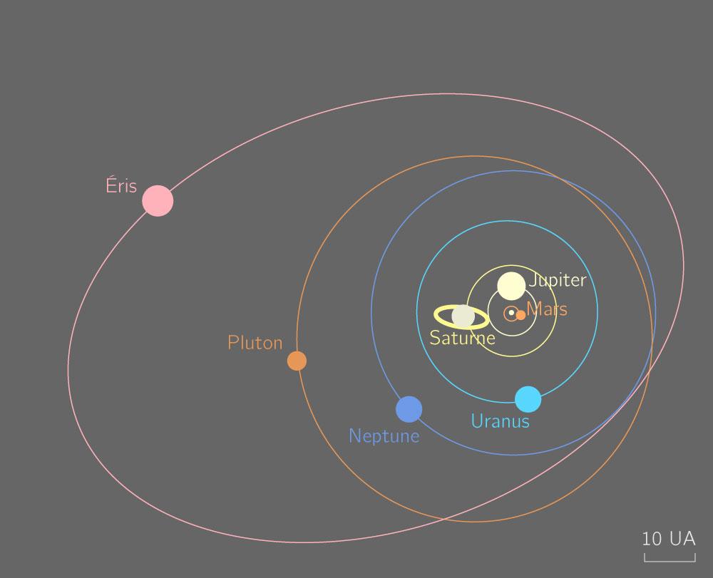 Orbites d'astres dans le système solaire