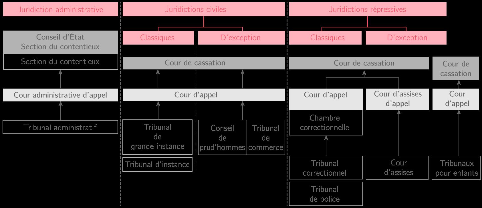Juridictions et tribunaux en France