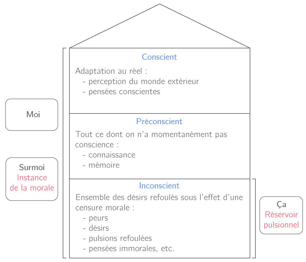 Les divisions de l'appareil psychique humain d'après Freud