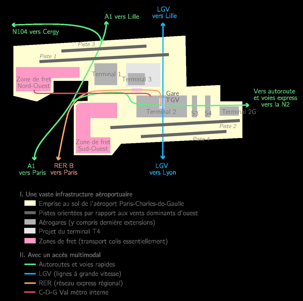 Schéma de l'organisation de l'aéroport de Roissy-Charles de Gaulle
