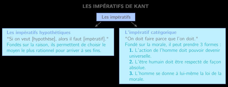 Les impératifs de Kant