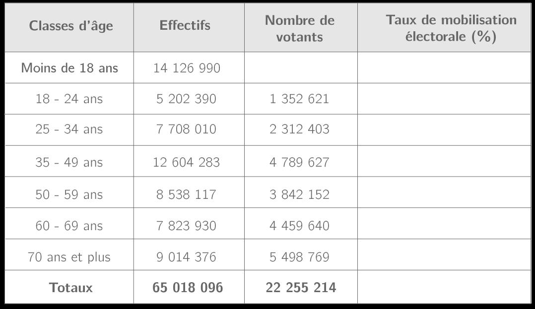 La mobilisation électorale selon la classe d'âge lors des élections législatives de 2017