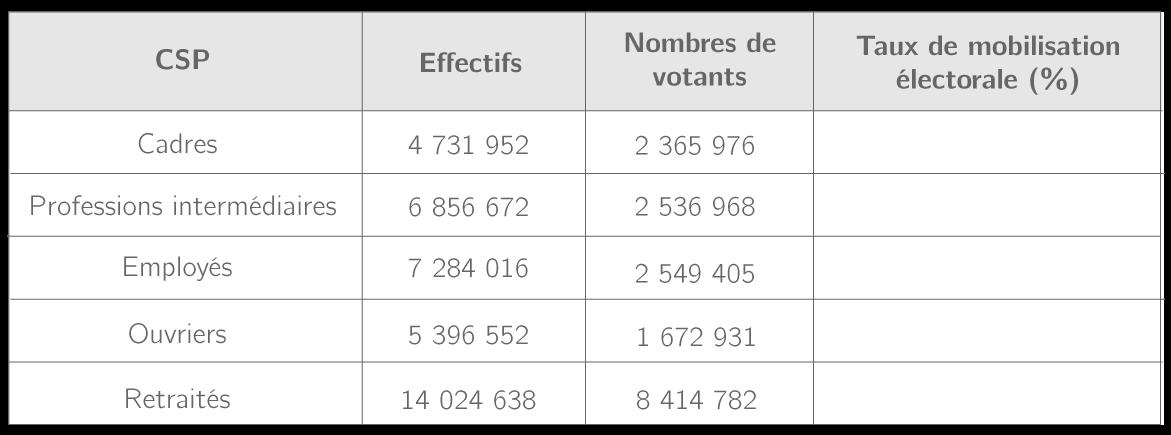 La mobilisation électorale aux législatives de 2017 selon les CSP