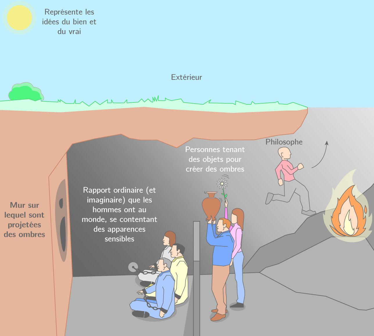 Allégorie de la caverne de Platon