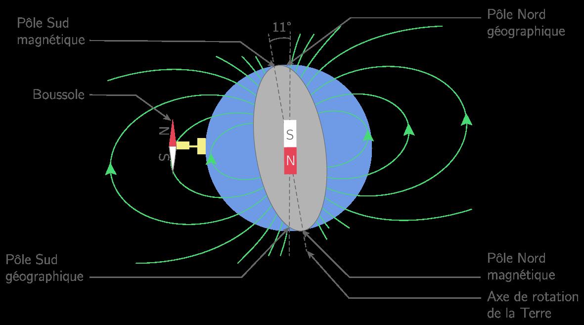 Axes géographique et magnétique